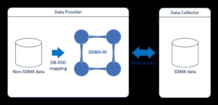 SDMX-RI description