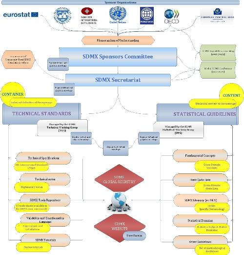 SDMX in a Nutshell poster